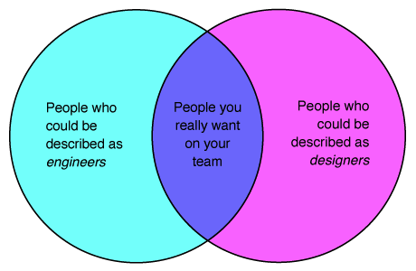 Venn diagram describing people who have the skills of both engineers and designers as 'People you really want on your team'.